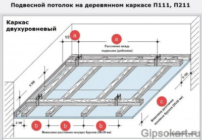 Как самому сделать потолок из гипсокартона в деревянном доме